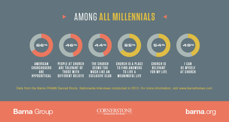 Barna Research into Millennials and Churches - Infographic