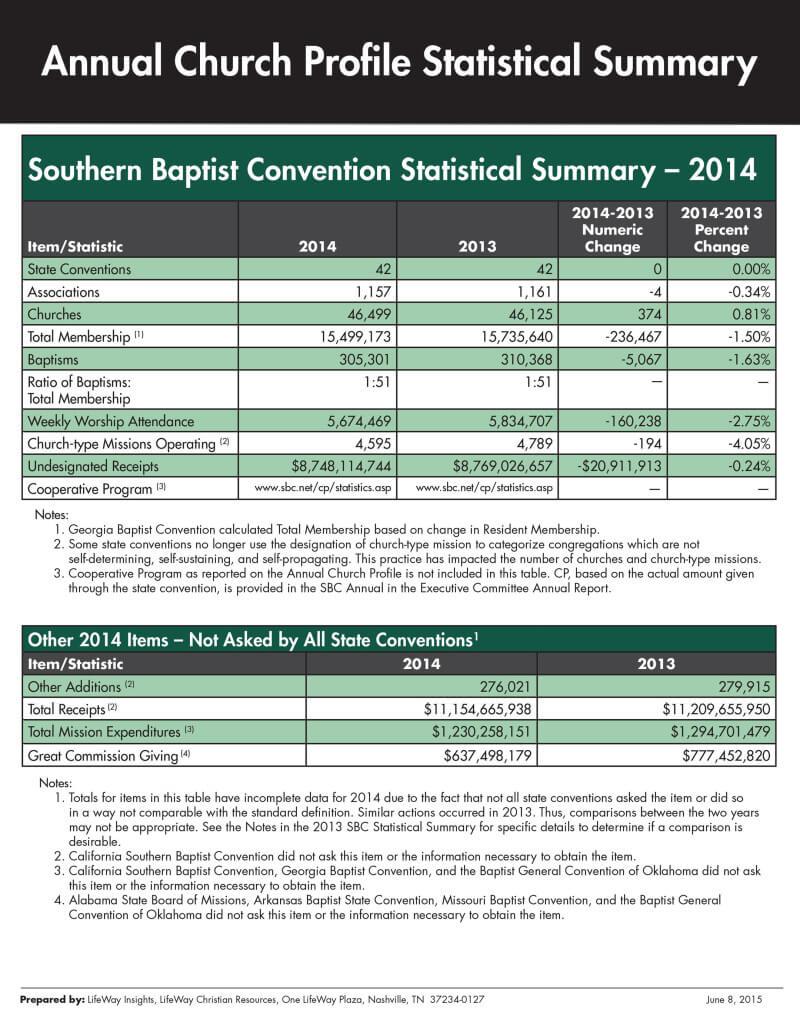SBC-ACP2014Summary