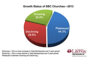 LifeWay Research reports that 74% of SBC churches were plateaued or declining in 2013.
